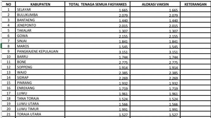 Alokasi Vaksin Covid-19 di Sulsel: Terbanyak di Makassar, Paling Sedikit Takalar