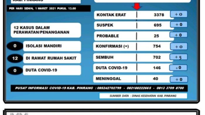 Hari Ini Tidak Ada Penambahan Kasus Positif Covid-19 di Pinrang, Sembuh 5 Orang
