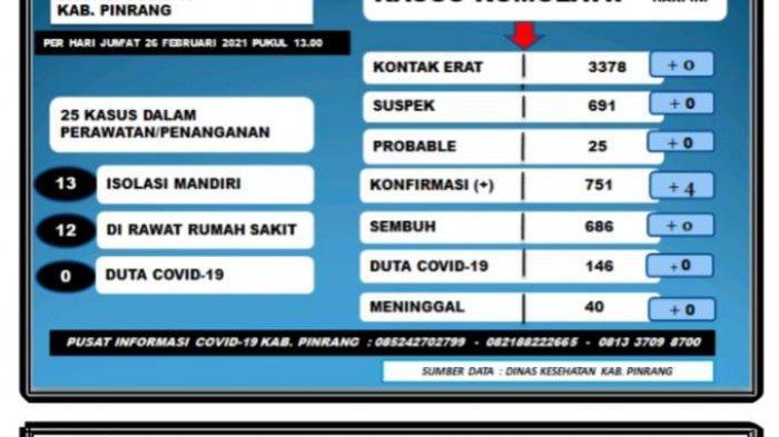 Hari Ini, Positif Covid-19 di Pinrang Bertambah 4 Orang