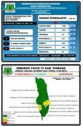 Update Covid-19 Hari Ini di Pinrang: 3 Positif, 1 Meninggal