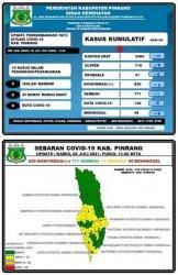Bertambah Tiga Pasien Positif Covid-19 di Pinrang, Dua Orang Bakal Dirujuk ke Makassar