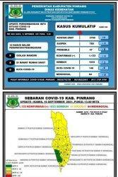 Kabar Baik, 3 Pasien Positif Covid-19 di Pinrang Sembuh
