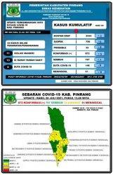 Positif Covid-19 di Pinrang Bertambah 5 Orang, 4 Dirawat di RSUD Lasinrang dan 1 Isolasi Mandiri