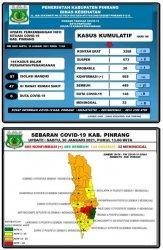 Kabar Baik, 36 Orang Sembuh dan Tidak Ada Penambahan Kasus Positif Covid-19 di Pinrang