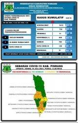 Kabar Baik, 2 Pasien Positif Covid-19 di Pinrang Sembuh
