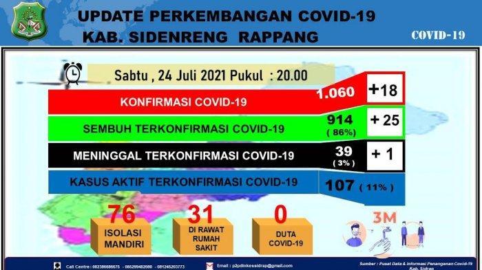 Pasien Covid-19 di Sidrap Bertambah 18 Orang, 25 Sembuh dan 1 Meninggal