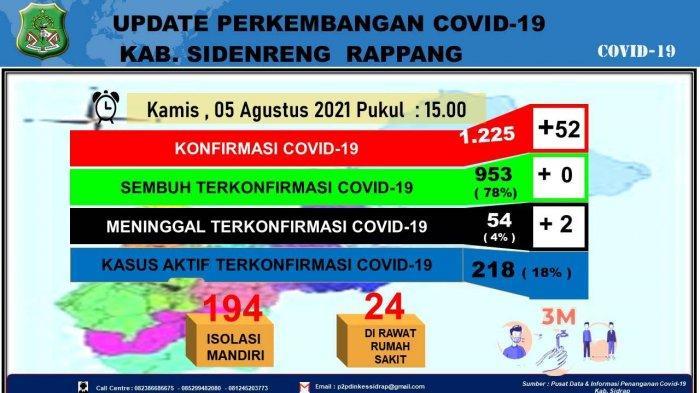 Sehari, Pasien Covid-19 di Sidrap Bertambah 52 Orang