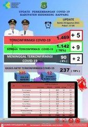 Kasus Aktif Positif Covid-19 di Pinrang 237 Orang