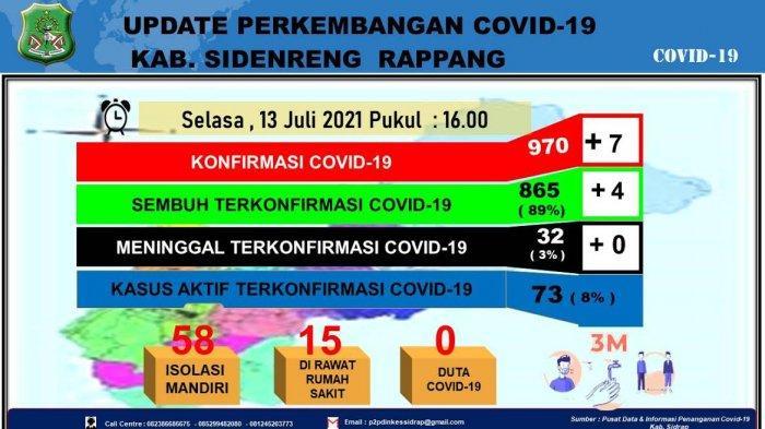 Ada Penambahan 7 Kasus, Kasus Aktif Covid-19 di Kabupaten Sidrap Capai 73 Orang