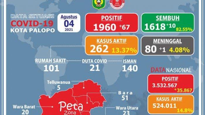 Hari Ini Bertambah 67 Kasus Aktif Covid-19 di Palopo, 1 Orang Meninggal