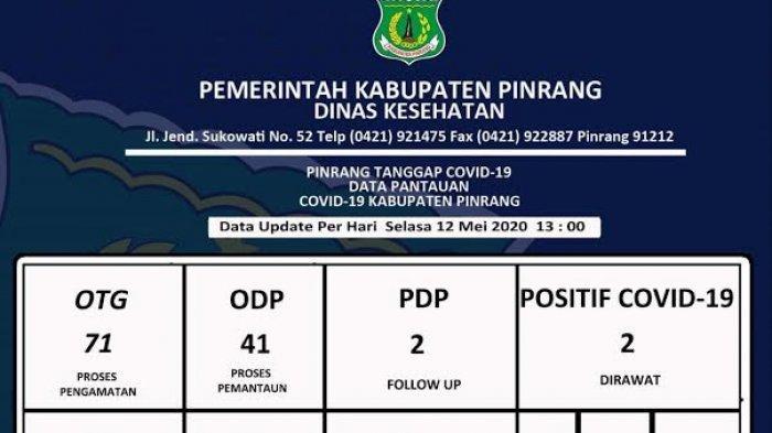 Data Terkini Covid-19 di Pinrang, OTG dan ODP Bertambah, PDP Menurun