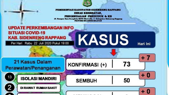 Ada Tambahan 7 Kasus Positif di Sidrap, 5 Asal Kecamatan Maritengngae