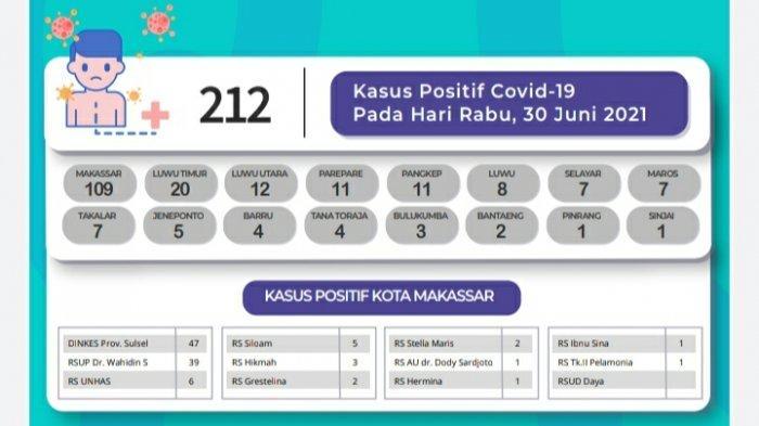 Pasien Covid-19 Tambah 212 di Sulsel, Didominasi Makassar, Lutim dan Lutra