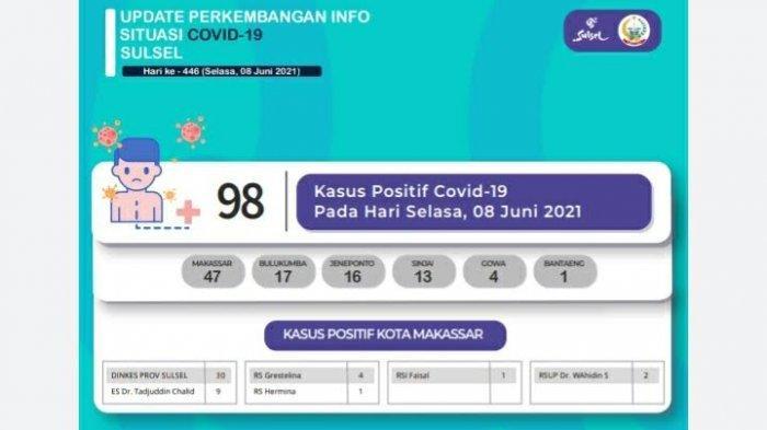 8 Juni 2021 Pasien Covid-19 di Sulsel Bertambah 98, Tertinggi Sejak Mei 2021