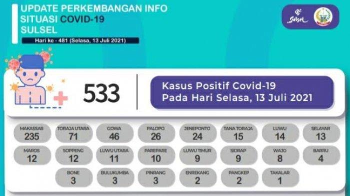Pasien Positif Covid-19 Tambah 533 di Sulsel, Didominasi Makassar, Toraja Utara, dan Gowa