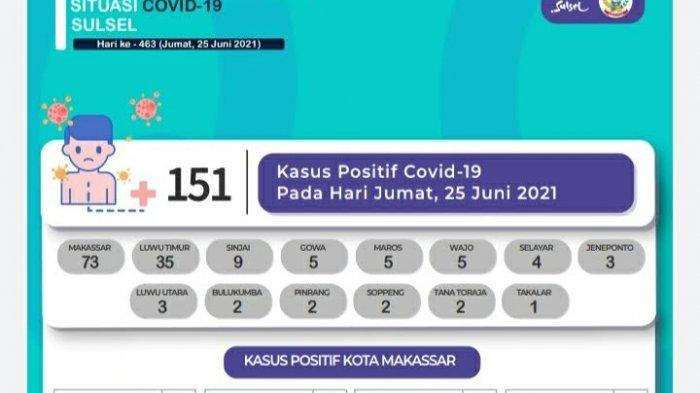 Pasien Covid-19 Tambah 151 di Sulsel, Terbanyak Sejak Mei 2021 Lalu