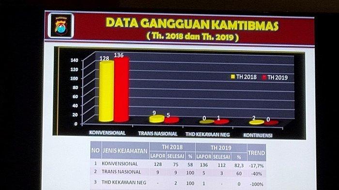 Polres Mamasa Rilis Kasus Gangguan Kamtibmas Tahun 2018-2019, Berikut Jumlahnya