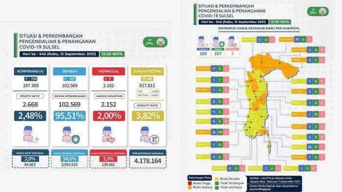 Update Kasus Covid-19 di Sulsel Per 15 September, Makassar Bertambah 36 Pasien