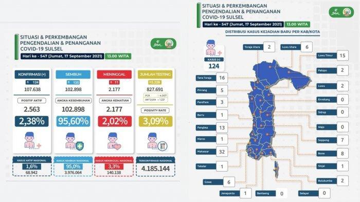 Update Kasus Covid-19 Sulsel Per 18 September 2021, Berikut Rinciannya Per Daerah