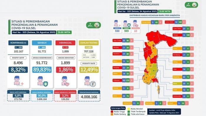 Pasien Covid-19 di Sulsel Bertambah 550, Didominasi Makassar, Soppeng dan Bone