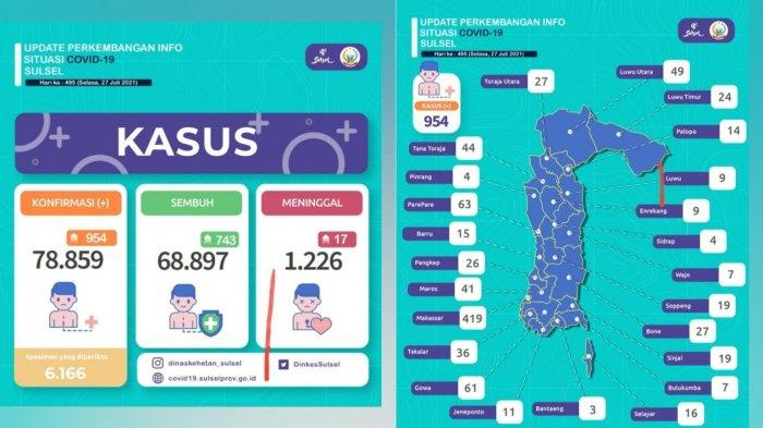 Pasien Covid-19 di Sulsel Bertambah 954, Makassar Terbanyak