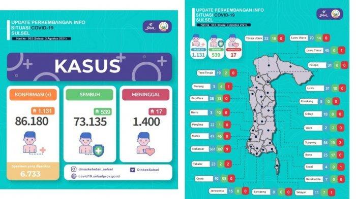 Pasien Covid-19 Sulsel Bertambah 1.131 Orang Per 3 Agustus, Makassar Tertinggi
