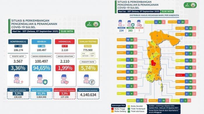 Kasus Positif Covid-19 di Sulsel Naik Lagi, Makassar di Atas 50