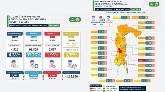 Update Kasus Harian Covid-19 di Sulsel Per 3 September, Makassar Sudah di Bawah 100