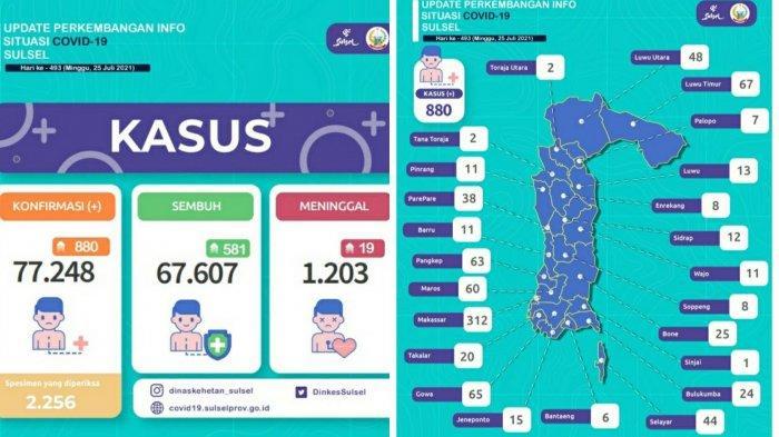 Pasien Covid-19 di Sulsel Bertambah 880, Masih Didominasi Makassar