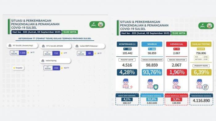 Update BOR Isolasi Covid-19 di Makassar, Asrama Haji Terisi 36 TT dan BPSDM Sulsel Sisa 4 OTG