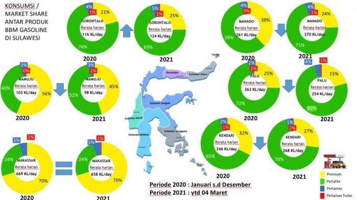 Konsumsi BBM Premium di Makassar Masih Tinggi
