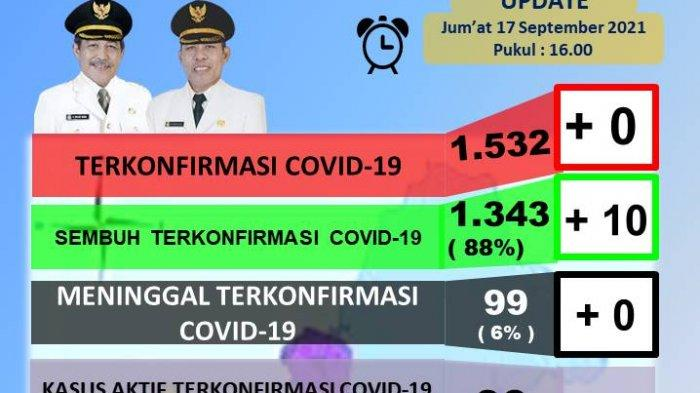 Kabar Baik, 10 Pasien Positif Covid-19 di Sidrap Dinyatakan Sembuh