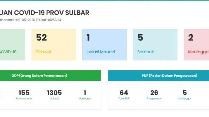 Update Corona Sulbar, 60 Positif Covid-19, 5 Orang Sembuh