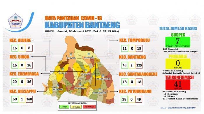 Pasien Positif Covid-19 di Bantaeng Bertambah 1 Orang, Kini Total 631 Orang Terpapar