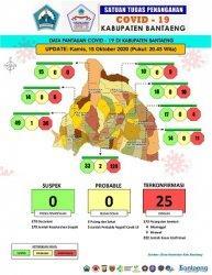 Data 15 Oktober, Segini Jumlah Pasien Positif Covid-19 di Bantaeng