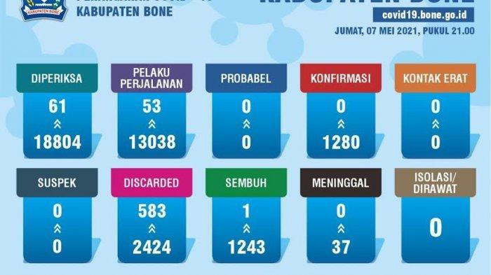 Satu Pasien Positif Covid-19 Sembuh, Bone Nol Kasus Covid-19