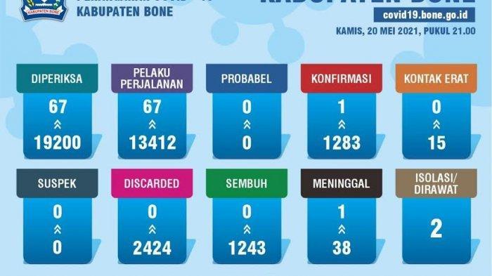 Bertambah Satu, Total Pasien Positif Covid-19 Meninggal di Bone Kini 38 Orang