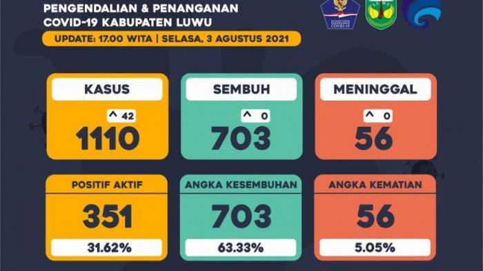 Bertambah 42, Kasus Positif Aktif Covid-19 di Luwu Capai 351 Orang