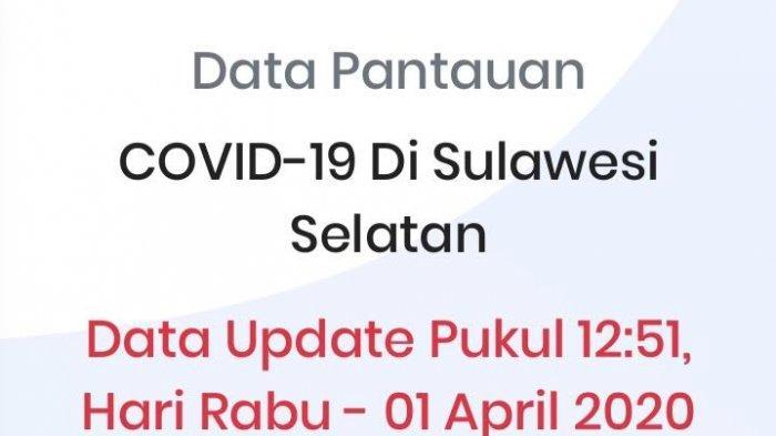 Update Covid-19 di Sulsel, 811 Orang ODP, 106 PDP, 50 Positif