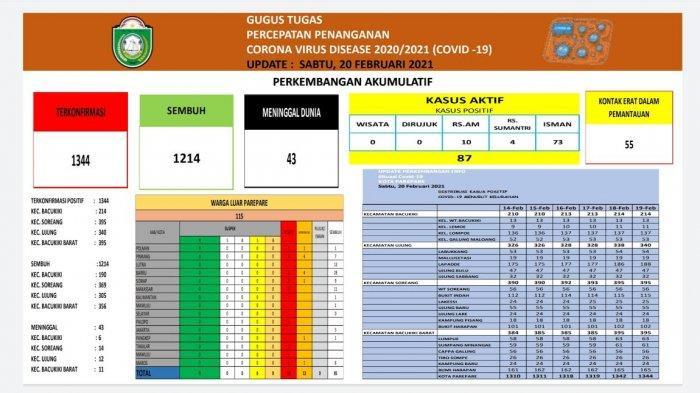 Update Covid-19, Tersisa 87 Pasien di Parepare