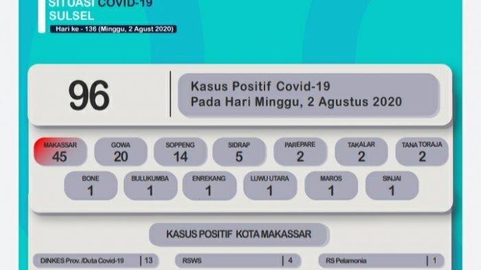 Hari Ini, Penambahan Pasien Terkonfirmasi Terbanyak di Makassar, Gowa dan Soppeng