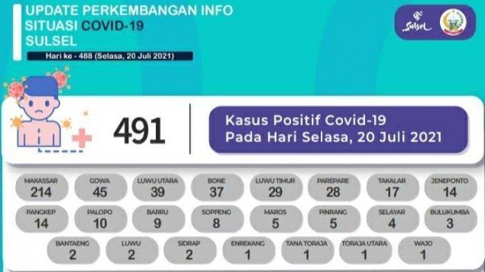 Pasien Covid-19 Tambah 491 di Sulsel, Didominasi Makassar, Gowa, dan Luwu Utara