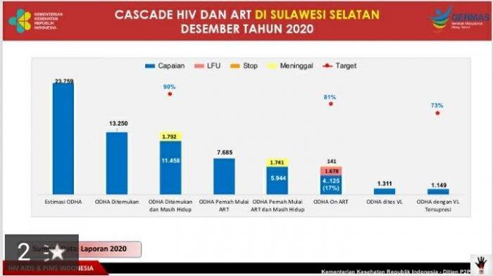 Data Dinkes: Masih Ada 11.458 ODHA di Sulsel