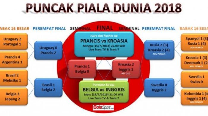 Prediksi & Jadwal Final Piala Dunia Prancis Vs Kroasia - Cara Nonton Live Streaming Pakai Ponsel