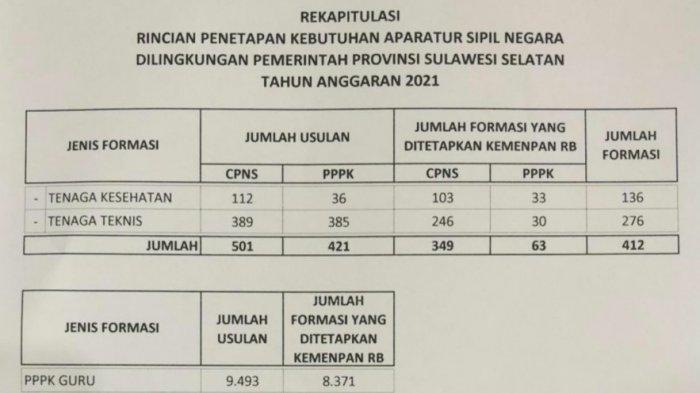 2021, Kuota CPNS Pemprov Sulsel 349 Formasi dan PPPK 8.434 Formasi