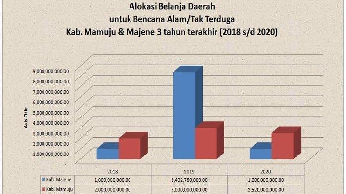 Pasca Gempa, Kopel Desak Perubahan APBD 2021 Mamuju dan Majene Segera Terlaksana