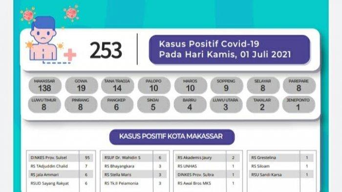 Pasien Covid-19 Tambah 253 di Sulsel, Didominasi Makassar, Gowa dan Tator
