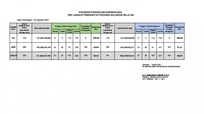 Proyek Pemprov Sulsel Capai 66,58 Persen, Paket yang Sudah Tender di LPSE tembus 247 Paket