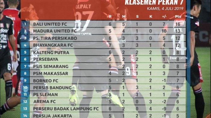 Hasil dan Klasemen Lengkap Liga 1 2019: PSM Makassar Kalah, Arema FC Pesta Gol, Persipura Terpuruk