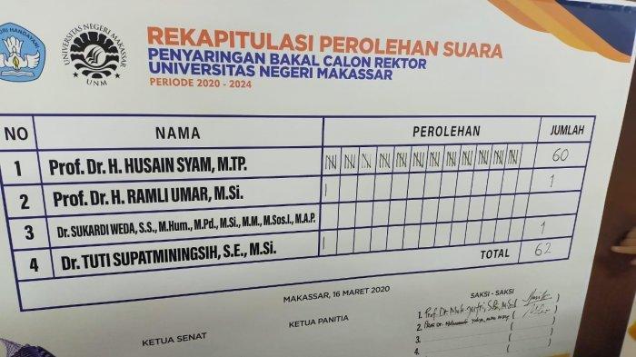 Hasil Pemilihan Rektor UNM, Husain Syam Menang Telak, Suara Mendikbud Nadiem Makarim Penentu